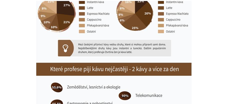 Infografika jak se v ČR pije káva
